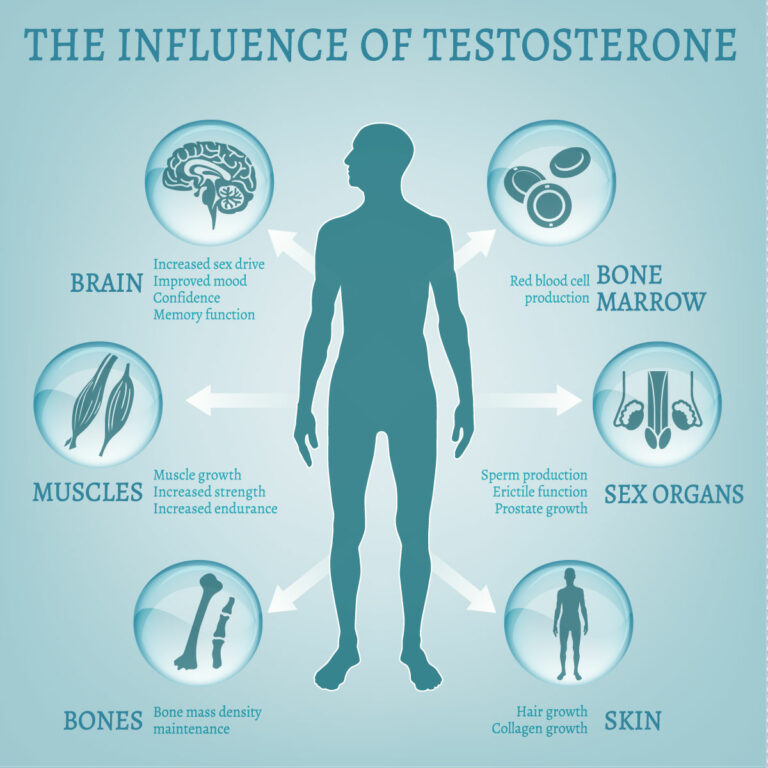 Lider du af testosteronmangel?